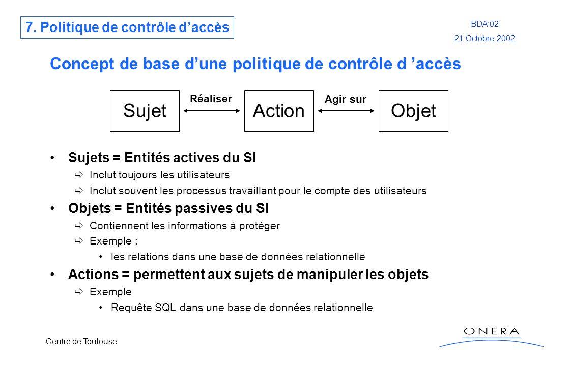 Centre de Toulouse BDA02 21 Octobre 2002 Concept de base dune politique de contrôle d accès Sujets = Entités actives du SI Inclut toujours les utilisa