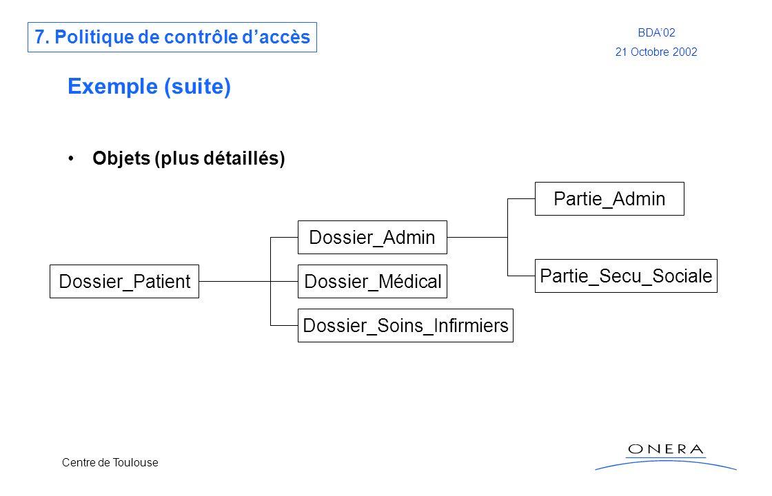 Centre de Toulouse BDA02 21 Octobre 2002 Exemple (suite) Objets (plus détaillés) Dossier_Patient Dossier_Admin Dossier_Médical Dossier_Soins_Infirmier