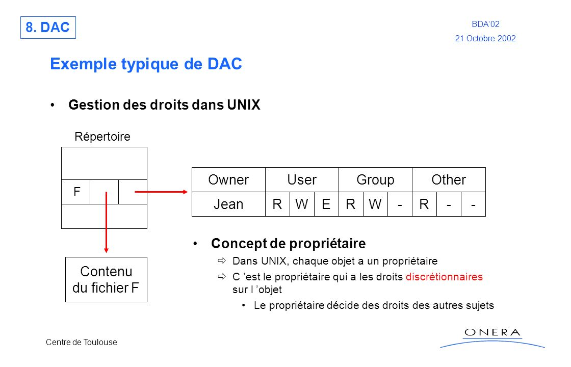 Centre de Toulouse BDA02 21 Octobre 2002 Exemple typique de DAC Gestion des droits dans UNIX Répertoire F Contenu du fichier F UserGroupOther RWERW-R-