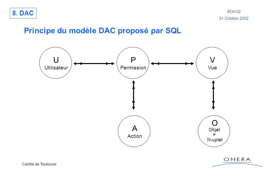 Centre de Toulouse BDA02 21 Octobre 2002 Principe du modèle DAC proposé par SQL U Utilisateur P Permission V Vue A Action O Objet = N-uplet 8. DAC