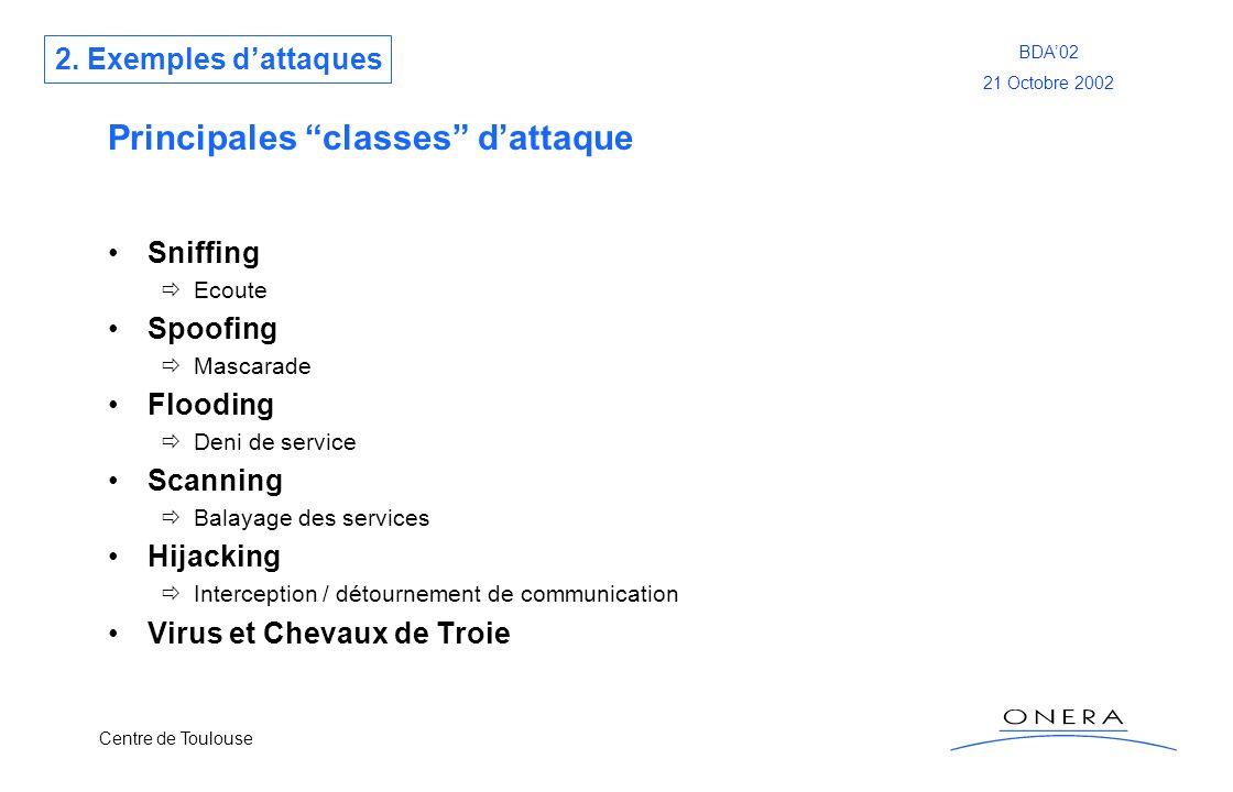 Centre de Toulouse BDA02 21 Octobre 2002 Principales classes dattaque Sniffing Ecoute Spoofing Mascarade Flooding Deni de service Scanning Balayage de