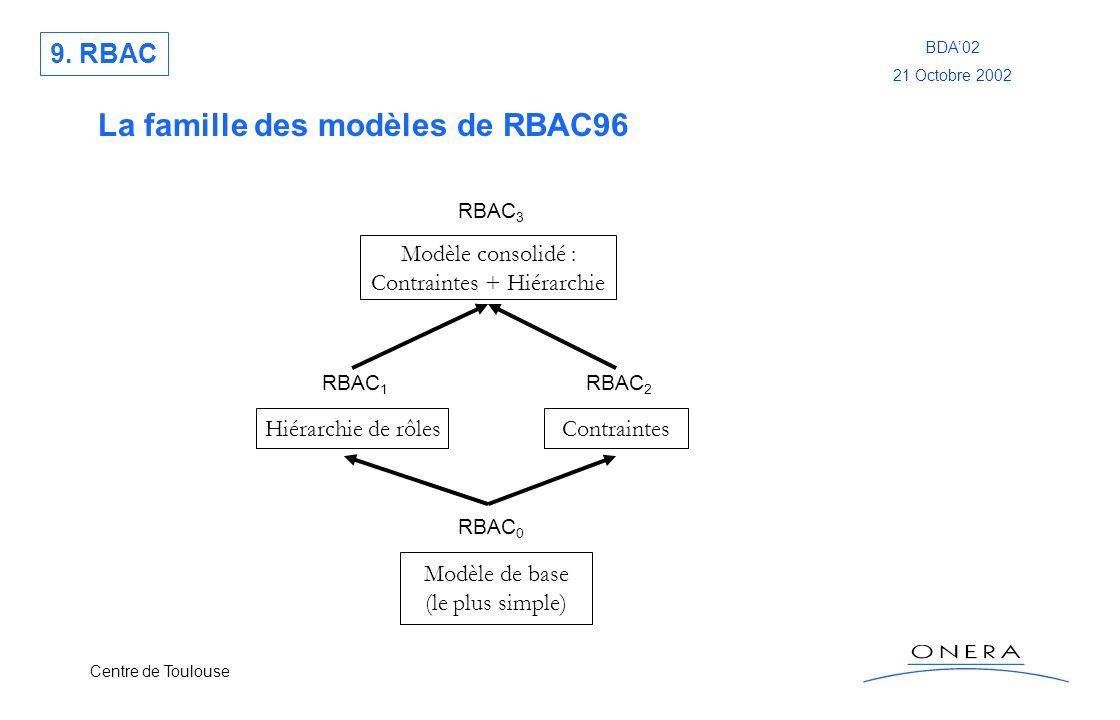Centre de Toulouse BDA02 21 Octobre 2002 Modèle consolidé : Contraintes + Hiérarchie La famille des modèles de RBAC96 RBAC 0 Modèle de base (le plus s