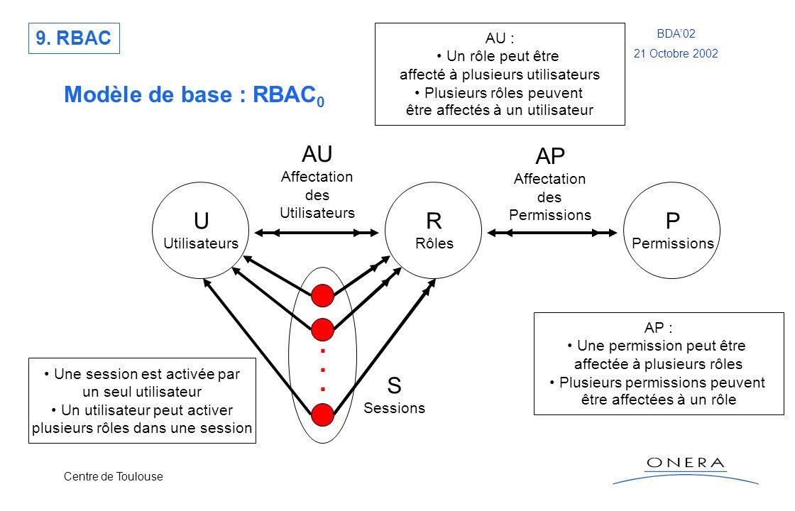 Centre de Toulouse BDA02 21 Octobre 2002 Modèle de base : RBAC 0 U Utilisateurs R Rôles P Permissions...... S Sessions AU Affectation des Utilisateurs