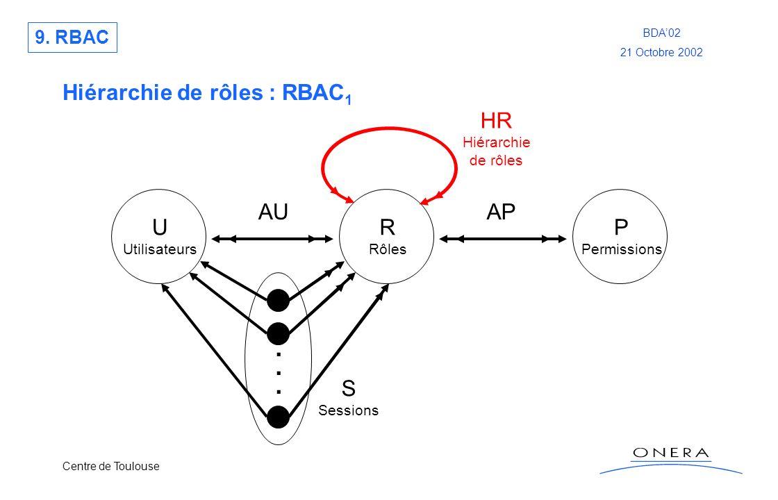 Centre de Toulouse BDA02 21 Octobre 2002 Hiérarchie de rôles : RBAC 1 U Utilisateurs R Rôles P Permissions...... S Sessions AUAP HR Hiérarchie de rôle