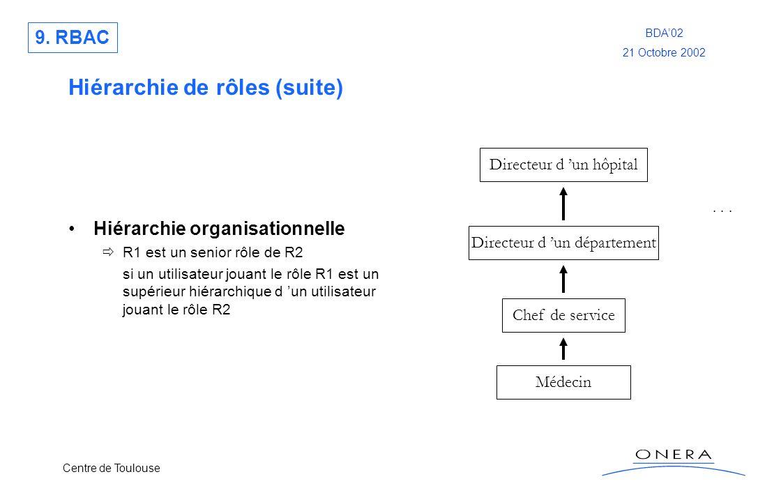 Centre de Toulouse BDA02 21 Octobre 2002 Hiérarchie de rôles (suite) Hiérarchie organisationnelle R1 est un senior rôle de R2 si un utilisateur jouant