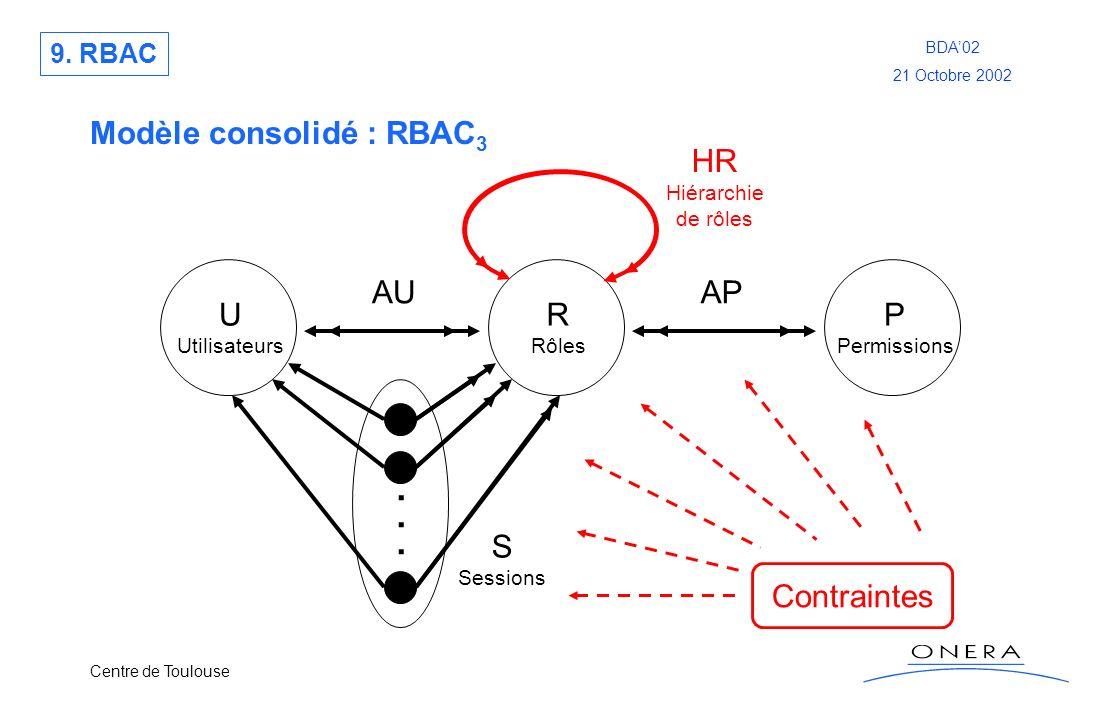 Centre de Toulouse BDA02 21 Octobre 2002 Modèle consolidé : RBAC 3 U Utilisateurs R Rôles P Permissions...... S Sessions AUAP HR Hiérarchie de rôles C