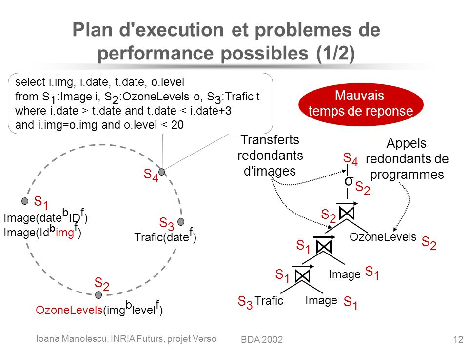 Ioana Manolescu, INRIA Futurs, projet Verso 12BDA 2002 Plan d execution et problemes de performance possibles (1/2) Image(date b ID f ) Image(Id b img f ) OzoneLevels(img b level f ) Trafic(date f ) select i.img, i.date, t.date, o.level from S 1 :Image i, S 2 :OzoneLevels o, S 3 :Trafic t where i.date > t.date and t.date < i.date+3 and i.img=o.img and o.level < 20 S2S2 S3S3 S1S1 S4S4 Appels redondants de programmes Transferts redondants d images Mauvais temps de reponse Trafic Image OzoneLevels σ S1S1 S3S3 S1S1 S2S2 S4S4 S2S2 S2S2 Image S1S1 S1S1