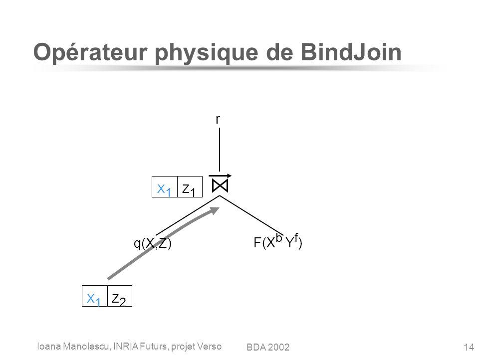 Ioana Manolescu, INRIA Futurs, projet Verso 14BDA 2002 Opérateur physique de BindJoin q(X,Z) F(X b Y f ) r X1X1 Z1Z1 X1X1 Z2Z2