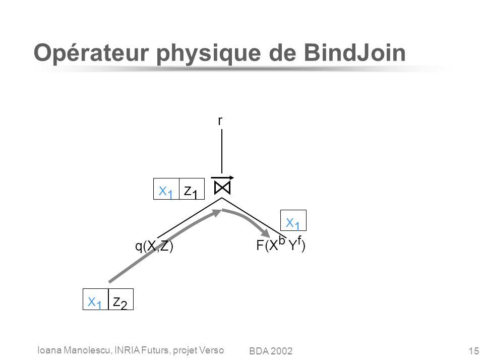 Ioana Manolescu, INRIA Futurs, projet Verso 15BDA 2002 Opérateur physique de BindJoin q(X,Z) F(X b Y f ) r X1X1 Z1Z1 X1X1 Z2Z2 X1X1 Z1Z1