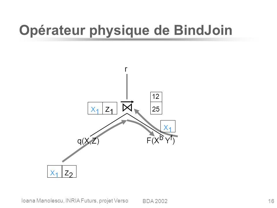 Ioana Manolescu, INRIA Futurs, projet Verso 16BDA 2002 12 25 Opérateur physique de BindJoin q(X,Z) F(X b Y f ) r X1X1 Z1Z1 X1X1 Z2Z2 X1X1 Z1Z1