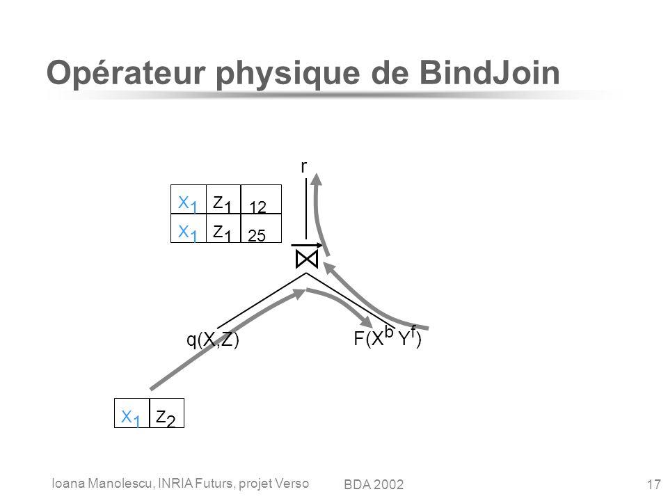 Ioana Manolescu, INRIA Futurs, projet Verso 17BDA 2002 12 Opérateur physique de BindJoin q(X,Z) F(X b Y f ) r X1X1 Z2Z2 X1X1 Z1Z1 25 X1X1 Z1Z1