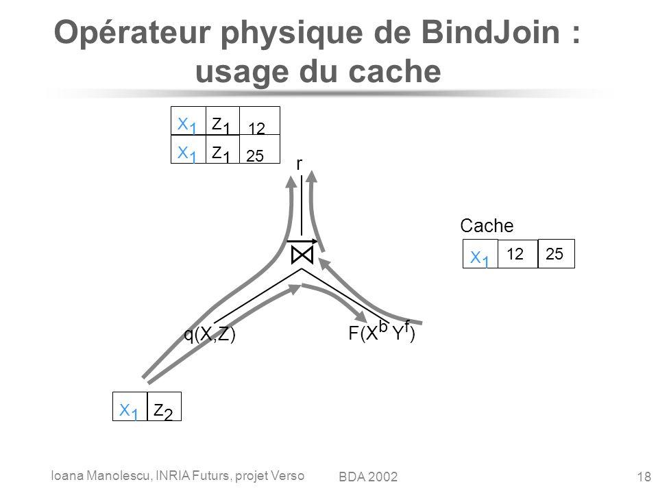 Ioana Manolescu, INRIA Futurs, projet Verso 18BDA 2002 Opérateur physique de BindJoin : usage du cache q(X,Z) F(X b Y f ) r X1X1 Z2Z2 X1X1 Z1Z1 25 X1X1 Z1Z1 12 Cache X1X1 12 25