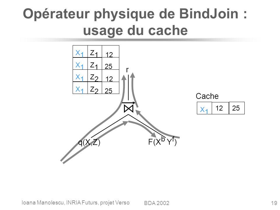 Ioana Manolescu, INRIA Futurs, projet Verso 19BDA 2002 Opérateur physique de BindJoin : usage du cache q(X,Z) F(X b Y f ) r X1X1 Z1Z1 25 X1X1 Z1Z1 12 Cache X1X1 12 25 X1X1 Z2Z2 X1X1 Z2Z2 12