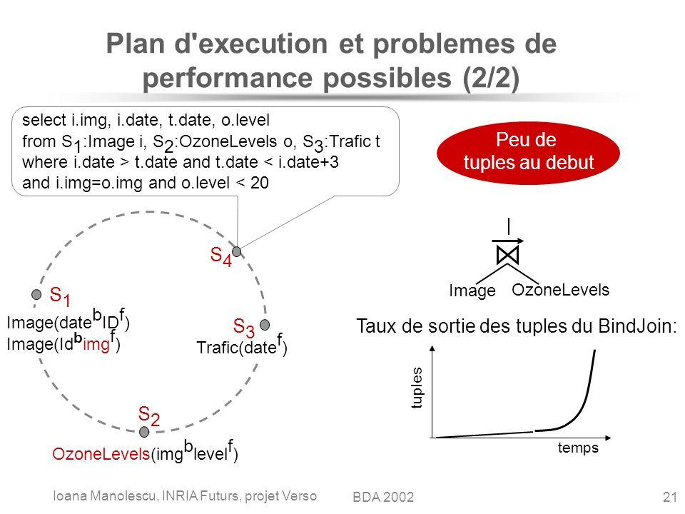 Ioana Manolescu, INRIA Futurs, projet Verso 21BDA 2002 Plan d'execution et problemes de performance possibles (2/2) Image OzoneLevels OzoneLevels(img