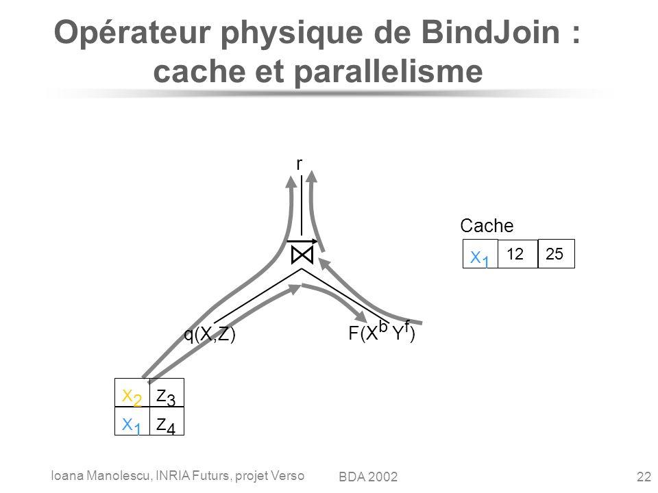 Ioana Manolescu, INRIA Futurs, projet Verso 22BDA 2002 Opérateur physique de BindJoin : cache et parallelisme q(X,Z) F(X b Y f ) r Cache X1X1 12 25 X2