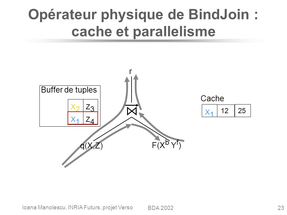 Ioana Manolescu, INRIA Futurs, projet Verso 23BDA 2002 q(X,Z) F(X b Y f ) r Cache X1X1 12 25 X2X2 Z3Z3 X1X1 Z4Z4 Buffer de tuples Opérateur physique d