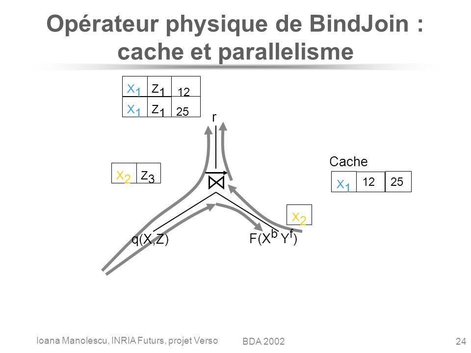Ioana Manolescu, INRIA Futurs, projet Verso 24BDA 2002 q(X,Z) F(X b Y f ) r Cache X1X1 12 25 X2X2 Z3Z3 X1X1 Z1Z1 X1X1 Z1Z1 12 X2X2 Opérateur physique de BindJoin : cache et parallelisme