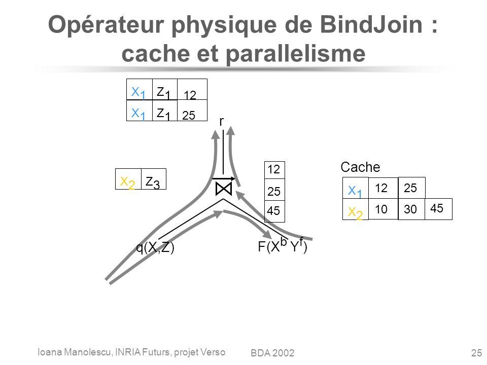 Ioana Manolescu, INRIA Futurs, projet Verso 25BDA 2002 q(X,Z) F(X b Y f ) r Cache X1X1 12 25 X2X2 Z3Z3 X1X1 Z1Z1 X1X1 Z1Z1 12 X2X2 10 30 45 12 25 45 Opérateur physique de BindJoin : cache et parallelisme