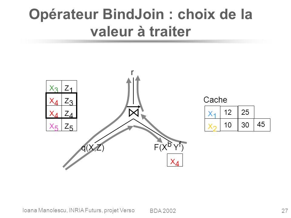Ioana Manolescu, INRIA Futurs, projet Verso 27BDA 2002 Opérateur BindJoin : choix de la valeur à traiter q(X,Z) F(X b Y f ) r Cache X1X1 12 25 X2X2 10 30 45 X3X3 Z1Z1 X4X4 Z3Z3 X4X4 Z4Z4 X5X5 Z5Z5 X4X4