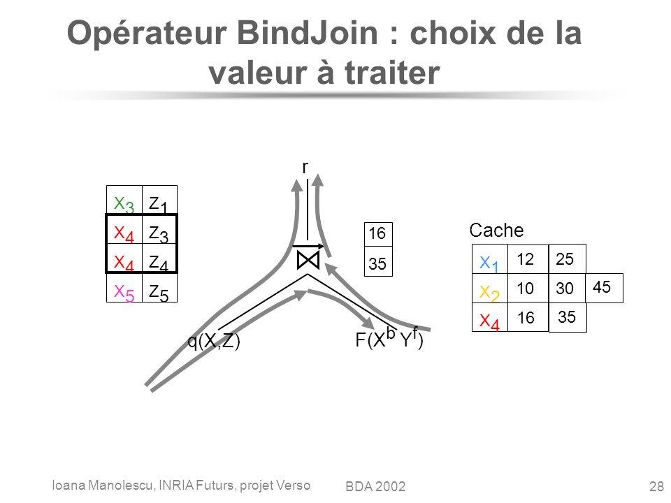 Ioana Manolescu, INRIA Futurs, projet Verso 28BDA 2002 Opérateur BindJoin : choix de la valeur à traiter q(X,Z) F(X b Y f ) r Cache X1X1 12 25 X2X2 10