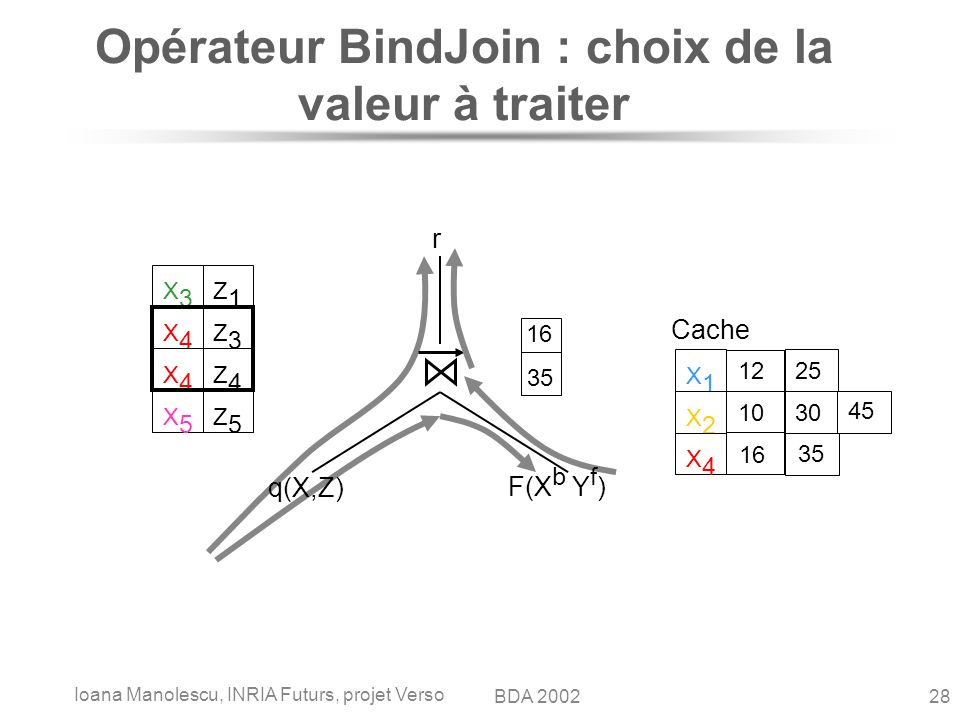 Ioana Manolescu, INRIA Futurs, projet Verso 28BDA 2002 Opérateur BindJoin : choix de la valeur à traiter q(X,Z) F(X b Y f ) r Cache X1X1 12 25 X2X2 10 30 45 16 35 X4X4 16 35 X3X3 Z1Z1 X4X4 Z3Z3 X4X4 Z4Z4 X5X5 Z5Z5