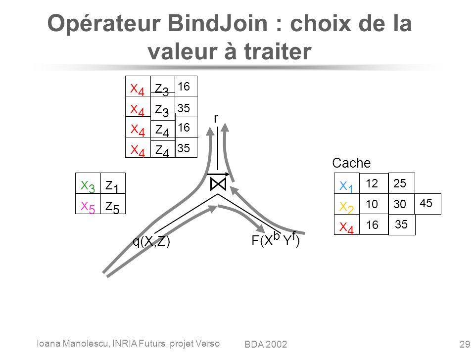Ioana Manolescu, INRIA Futurs, projet Verso 29BDA 2002 Opérateur BindJoin : choix de la valeur à traiter q(X,Z) F(X b Y f ) r Cache X1X1 12 25 X2X2 10