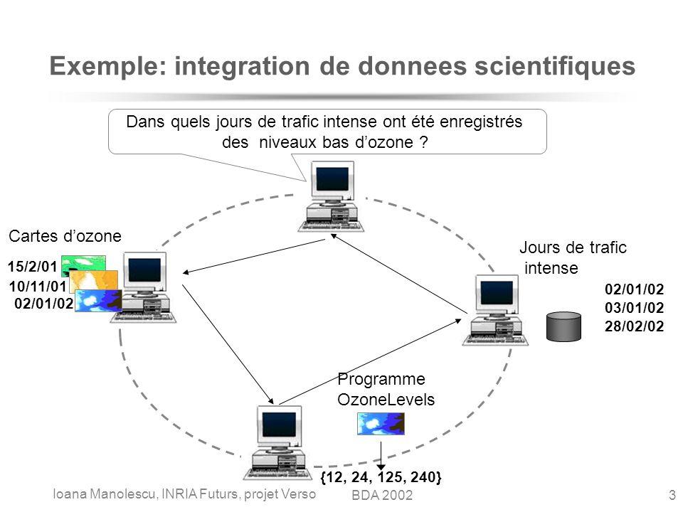Ioana Manolescu, INRIA Futurs, projet Verso 3BDA 2002 Exemple: integration de donnees scientifiques Programme OzoneLevels {12, 24, 125, 240} Jours de