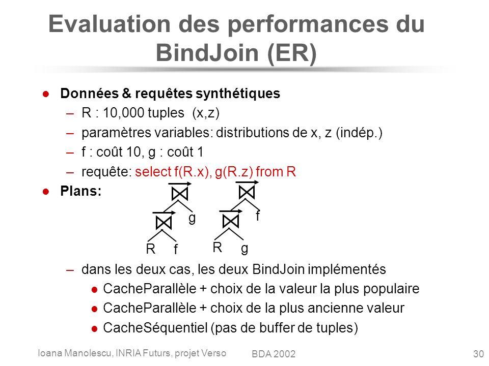Ioana Manolescu, INRIA Futurs, projet Verso 30BDA 2002 Evaluation des performances du BindJoin (ER) Données & requêtes synthétiques –R : 10,000 tuples (x,z) –paramètres variables: distributions de x, z (indép.) –f : coût 10, g : coût 1 –requête: select f(R.x), g(R.z) from R Plans: –dans les deux cas, les deux BindJoin implémentés CacheParallèle + choix de la valeur la plus populaire CacheParallèle + choix de la plus ancienne valeur CacheSéquentiel (pas de buffer de tuples) R f g R g f