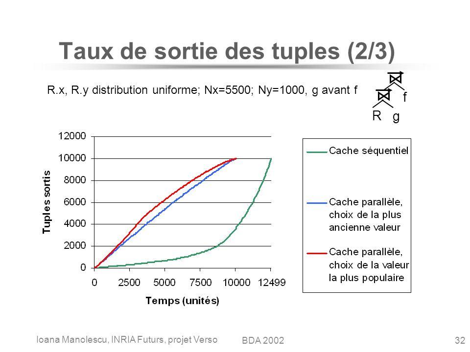 Ioana Manolescu, INRIA Futurs, projet Verso 32BDA 2002 Taux de sortie des tuples (2/3) R.x, R.y distribution uniforme; Nx=5500; Ny=1000, g avant f R g