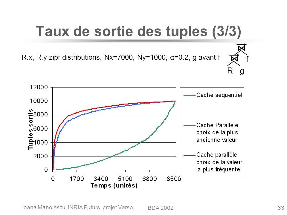 Ioana Manolescu, INRIA Futurs, projet Verso 33BDA 2002 Taux de sortie des tuples (3/3) R.x, R.y zipf distributions, Nx=7000, Ny=1000, α=0.2, g avant f R g f
