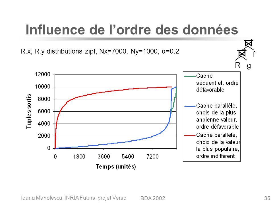 Ioana Manolescu, INRIA Futurs, projet Verso 35BDA 2002 Influence de lordre des données R.x, R.y distributions zipf, Nx=7000, Ny=1000, α=0.2 R g f