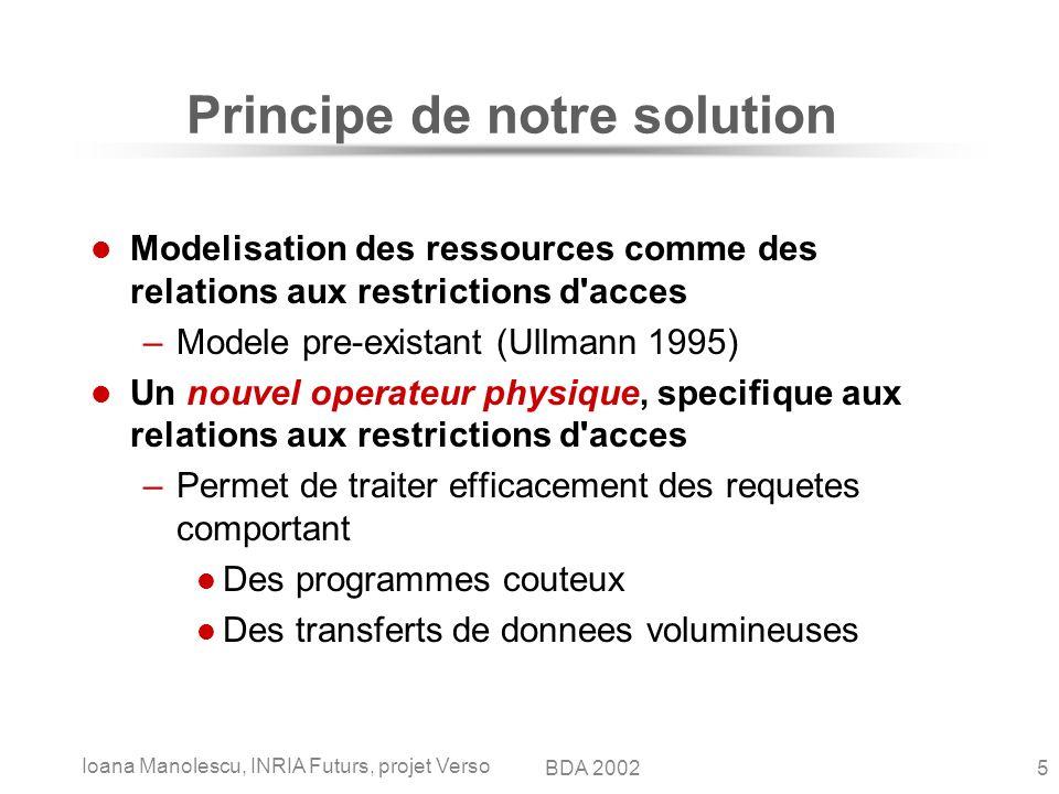Ioana Manolescu, INRIA Futurs, projet Verso 5BDA 2002 Principe de notre solution Modelisation des ressources comme des relations aux restrictions d'ac