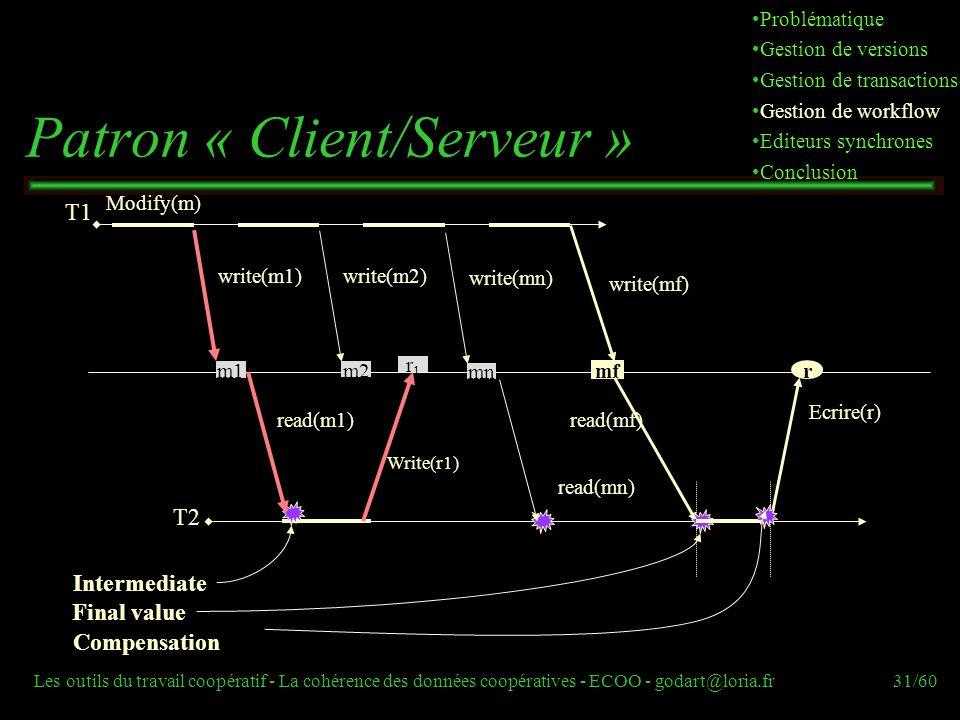 Les outils du travail coopératif - La cohérence des données coopératives - ECOO - godart@loria.fr31/60 T2 T1 Patron « Client/Serveur » read(m1) Modify