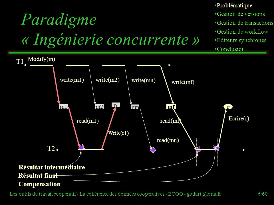 Les outils du travail coopératif - La cohérence des données coopératives - ECOO - godart@loria.fr6/60 T2 T1 Paradigme « Ingénierie concurrente » read(