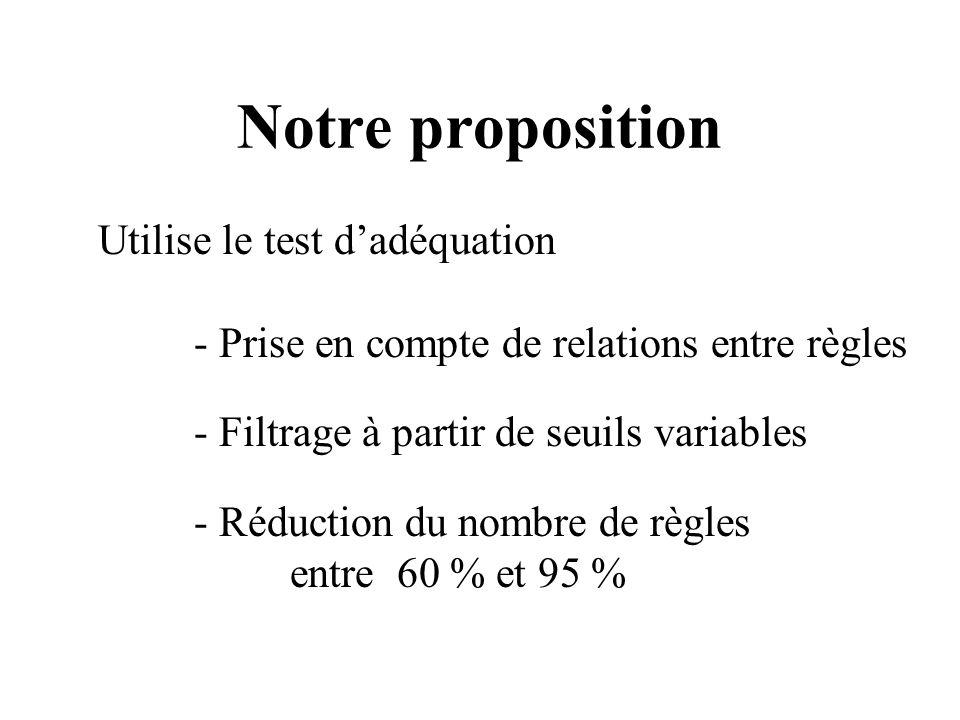 Notre proposition Utilise le test dadéquation - Prise en compte de relations entre règles - Filtrage à partir de seuils variables - Réduction du nombr