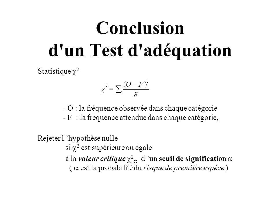 Conclusion d'un Test d'adéquation Statistique 2 - O : la fréquence observée dans chaque catégorie - F : la fréquence attendue dans chaque catégorie, R