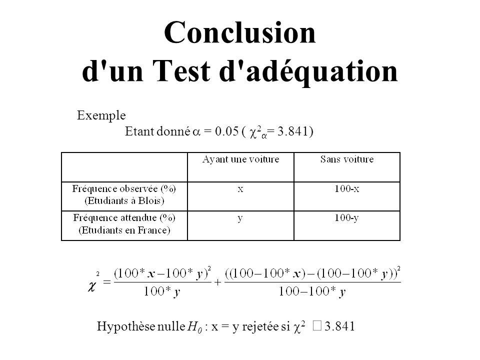 Conclusion d'un Test d'adéquation Exemple Etant donné = 0.05 ( 2 = 3.841) Hypothèse nulle H 0 : x = y rejetée si 2 3.841