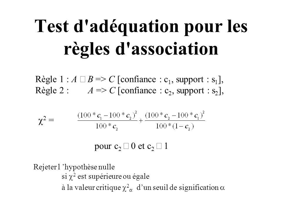Test d'adéquation pour les règles d'association Règle 1 : A B => C [confiance : c 1, support : s 1 ], Règle 2 : A => C [confiance : c 2, support : s 2
