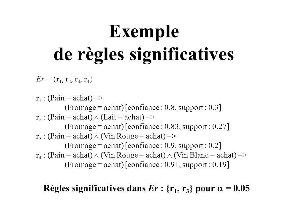 Exemple de règles significatives Er = {r 1, r 2, r 3, r 4 } r 1 : (Pain = achat) => (Fromage = achat) [confiance : 0.8, support : 0.3] r 2 : (Pain = a