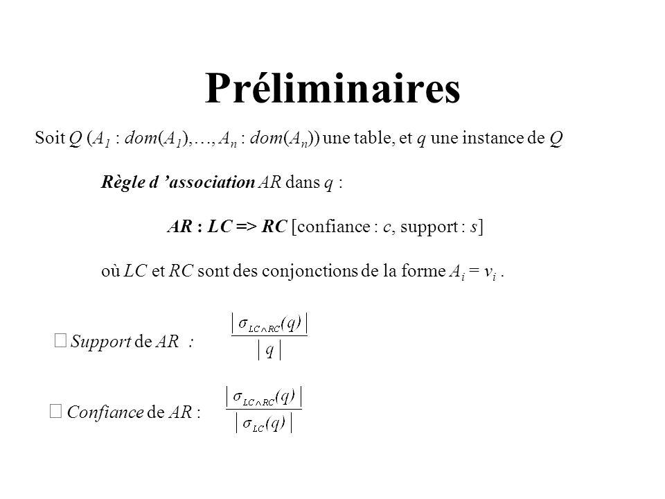 Préliminaires Soit Q (A 1 : dom(A 1 ),…, A n : dom(A n )) une table, et q une instance de Q Règle d association AR dans q : AR : LC => RC [confiance :