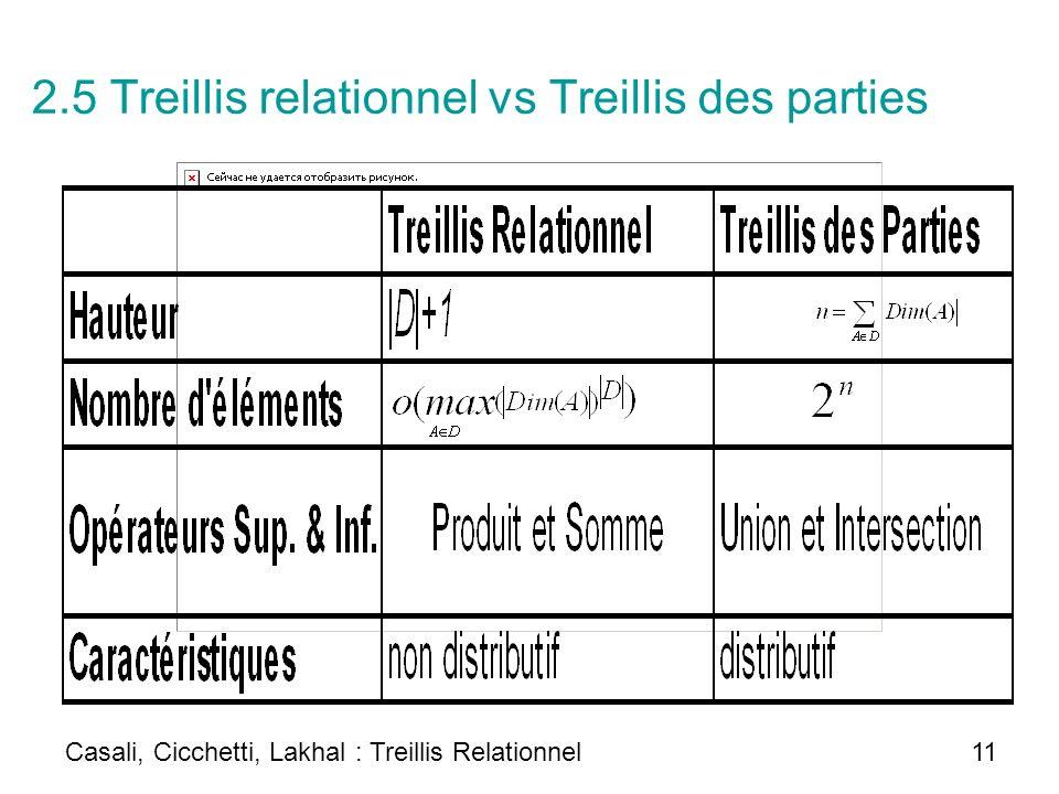 2.5 Treillis relationnel vs Treillis des parties Casali, Cicchetti, Lakhal : Treillis Relationnel 11