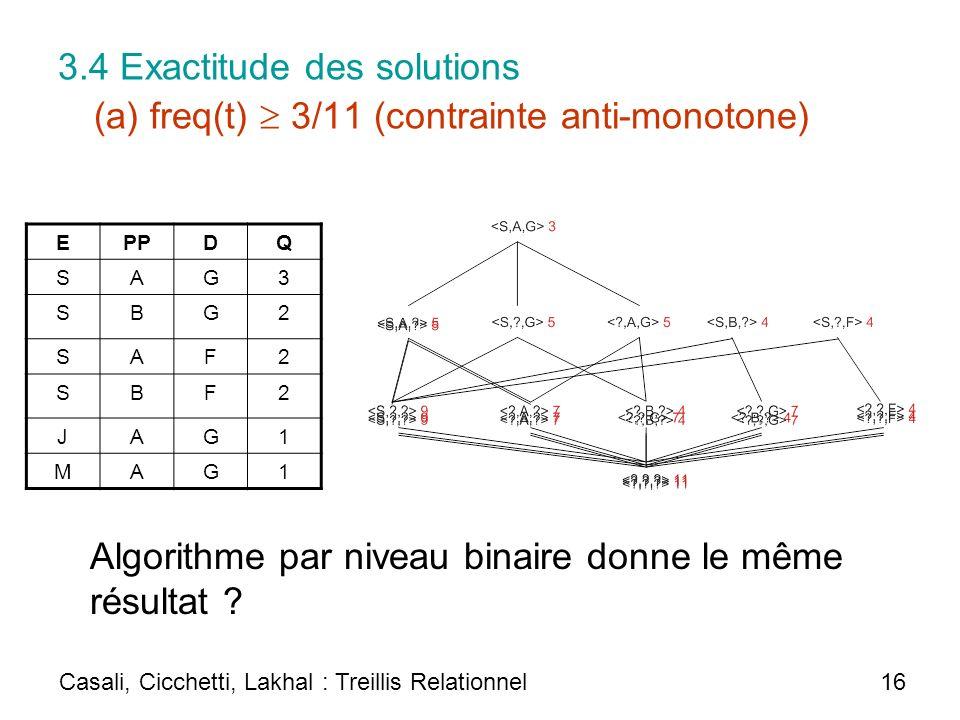 3.4 Exactitude des solutions (a) freq(t) 3/11 (contrainte anti-monotone) EPPDQ SAG3 SBG2 SAF2 SBF2 JAG1 MAG1 Casali, Cicchetti, Lakhal : Treillis Rela