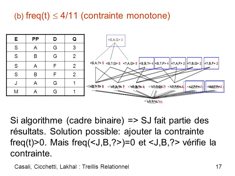 (b) freq(t) 4/11 (contrainte monotone) EPPDQ SAG3 SBG2 SAF2 SBF2 JAG1 MAG1 Casali, Cicchetti, Lakhal : Treillis Relationnel 17 Si algorithme (cadre bi