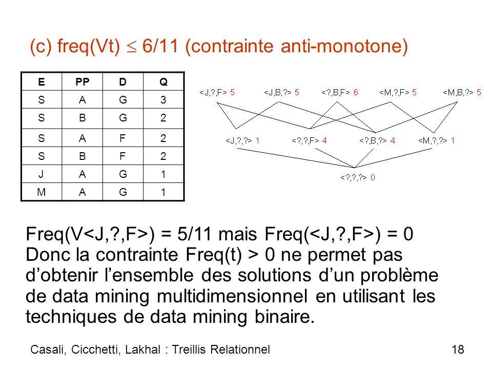 (c) freq(Vt) 6/11 (contrainte anti-monotone) EPPDQ SAG3 SBG2 SAF2 SBF2 JAG1 MAG1 Casali, Cicchetti, Lakhal : Treillis Relationnel 18 Freq(V ) = 5/11 m