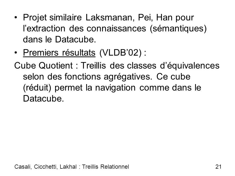 Projet similaire Laksmanan, Pei, Han pour lextraction des connaissances (sémantiques) dans le Datacube. Premiers résultats (VLDB02) : Cube Quotient :