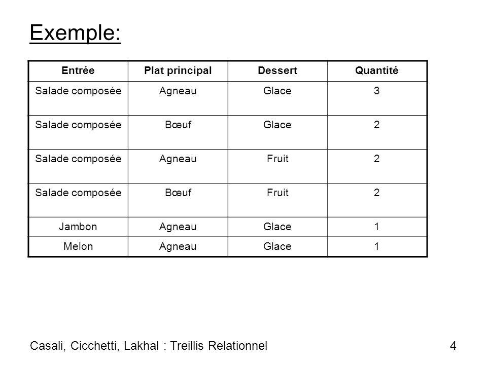 Treillis des attributs binaires : Mais toutes les solutions ne sont pas valides Casali, Cicchetti, Lakhal : Treillis Relationnel 5