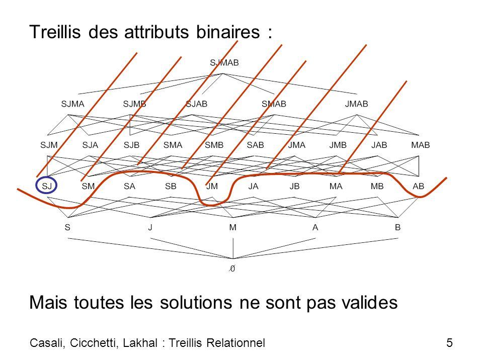 Plan 1.Nécessité dun espace de recherche pour le data mining multidimensionnel 2.Treillis relationnel 3.Treillis relationnel contraint 4.Treillis relationnel vs Datacube 5.Perspectives Casali, Cicchetti, Lakhal : Treillis Relationnel 6
