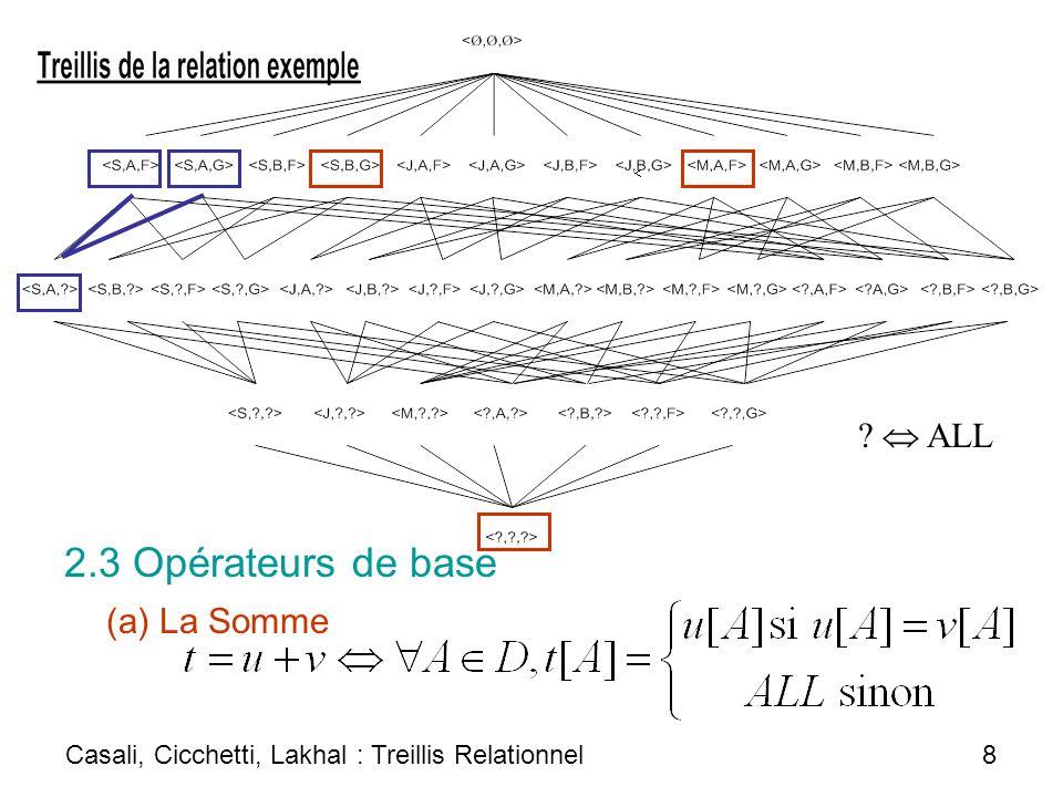 Plan 1.Nécessité dun espace de recherche pour le data mining multidimensionnel 2.Treillis relationnel 3.Treillis relationnel contraint 4.Treillis relationnel vs Datacube 5.Perspectives Casali, Cicchetti, Lakhal : Treillis Relationnel 19