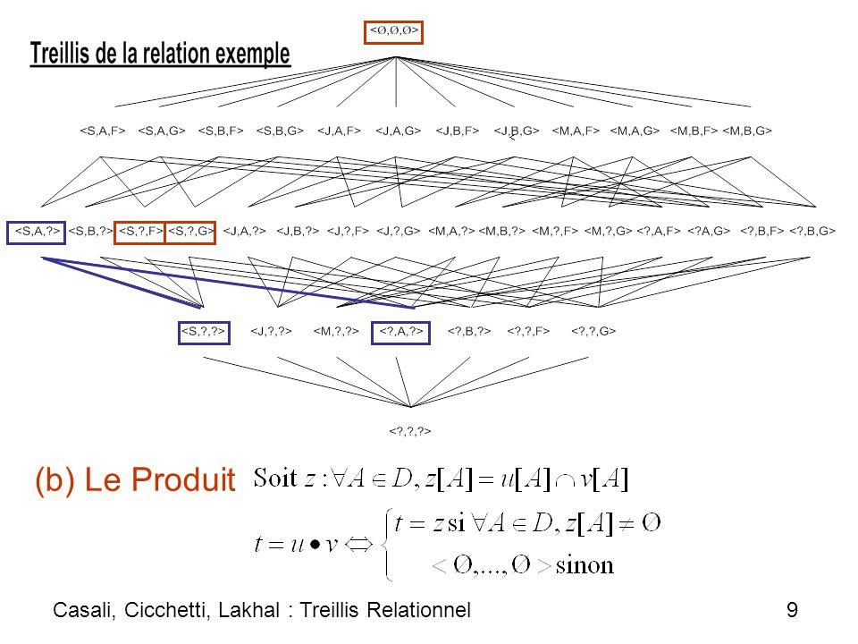 2.4 Caractérisation du treillis relationnel Théorème: soit r une relation dattributs catégories sur.Lensemble ordonné (space(r), g ) est un treillis complet, atomique, co-atomique et gradué, appelé treillis relationnel et noté RL(r), dans lequel : Casali, Cicchetti, Lakhal : Treillis Relationnel 10