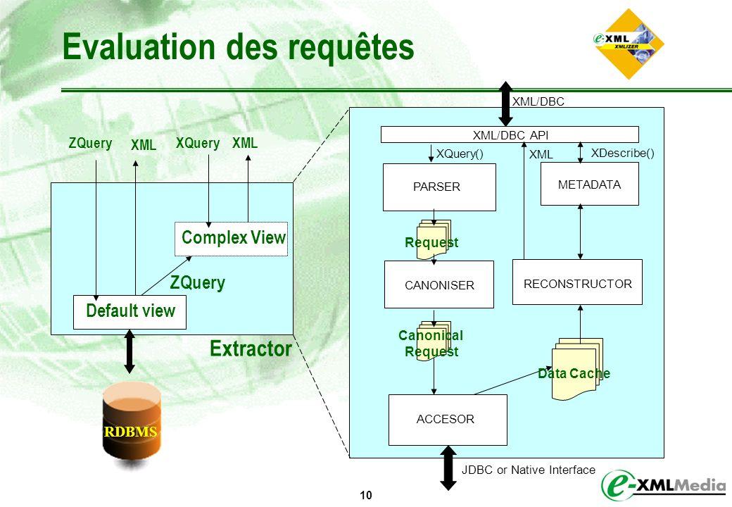 10 Evaluation des requêtes Extractor Default view ZQuery XML Complex View ZQuery XQueryXML PARSER XML/DBC API CANONISER METADATA XQuery() XDescribe()